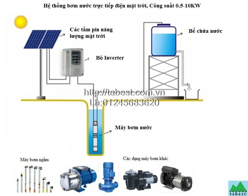 Solar bơm nước trực tiếp 2.2KW