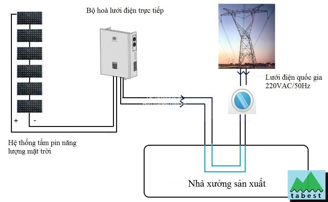 Hệ thống nối lưới